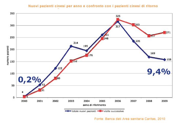 Nuovi pazienti cinesi per anno e confronto
